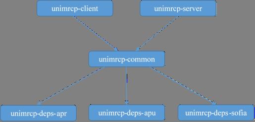 Debian Installation Manual