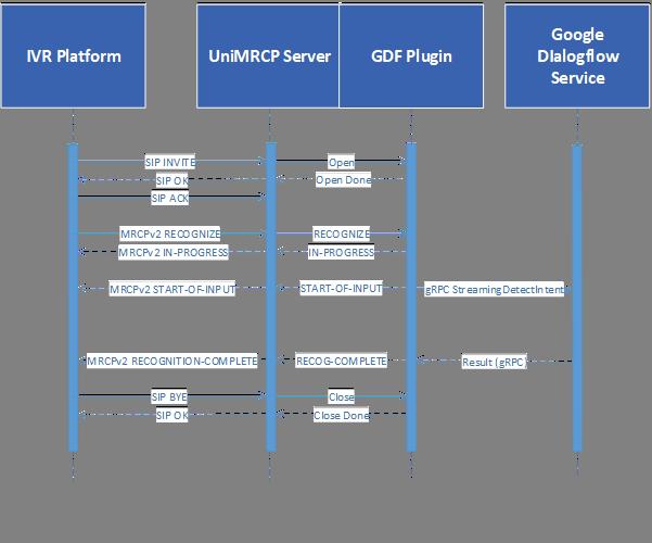 Google Dialogflow Usage Manual